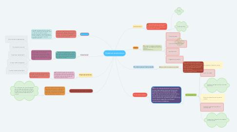 Mind Map: Sistemas económicos