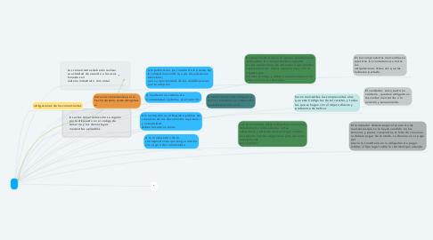 Mind Map: .