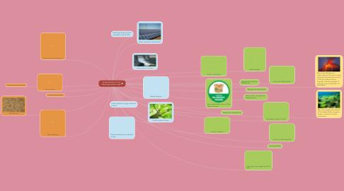 Mind Map: Hvordan bremser vi Co2 udledningen bedst muligt?