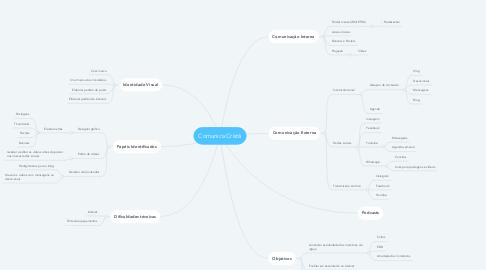 Mind Map: Comunica Cristã
