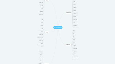 Mind Map: Big Burguer Bacon