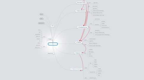 Mind Map: Terrain Model
