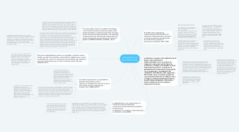 Mind Map: ORGANIZACIÓN MULTINACIONAL