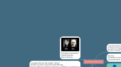 Mind Map: Teoría del modelo lineal