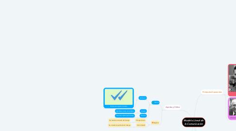 Mind Map: Modelo Lineal de la Comunicación