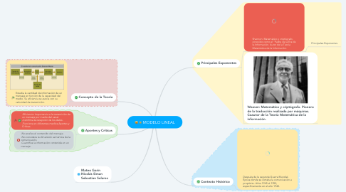 Mind Map: MODELO LINEAL