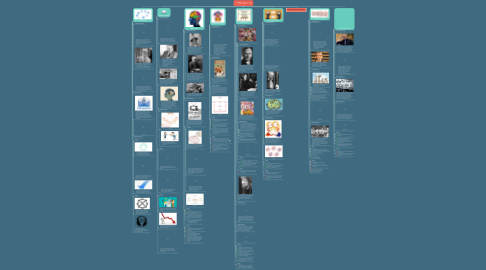 Mind Map: Modelos Clásicos de la Comunicación