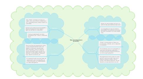 Mind Map: Bases de la Segmentacion de Mercado.