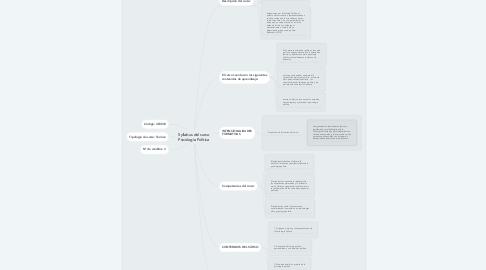 Mind Map: Syllabus del curso Psicología Política