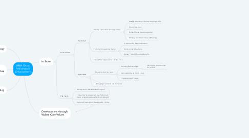 Mind Map: JM&A Group Performance Enhancement