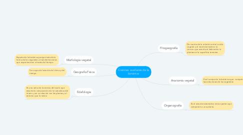 Mind Map: Ciencias auxiliares de la botánica