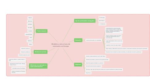 Mind Map: Modelos y estructuras de orientación en Europa