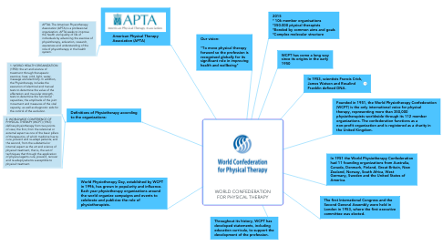 Mind Map: WORLD CONFEDERATION FOR PHYSICAL THERAPY