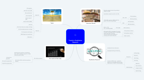 Mind Map: Trends in Qualitative Research
