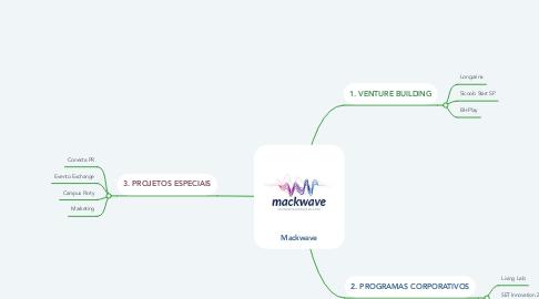 Mind Map: Mackwave