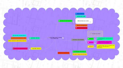 Mind Map: EPISTEMOLOGÍA E HISTORIA DE LA PEDAGOGÍA