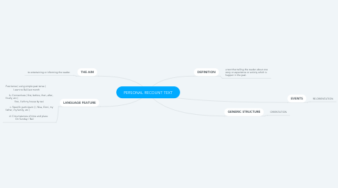 Mind Map: PERSONAL RECOUNT TEXT