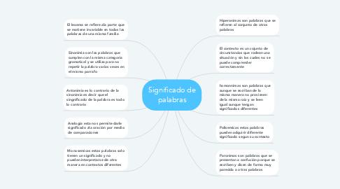 Mind Map: Significado de palabras