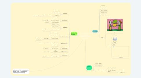 Mind Map: Comprensión del texto según el significado de las palabras.