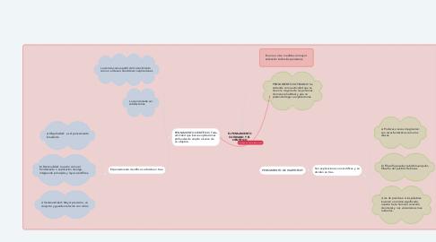Mind Map: EL PENSAMIENTO COTIDIANO Y EL CIENTÍFICO