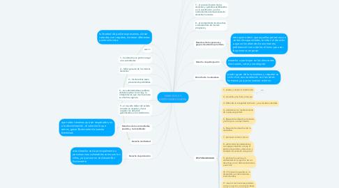 Mind Map: DERECHOS Y RESPONSABILIDADES