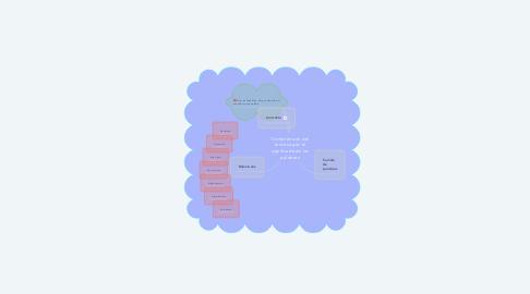 Mind Map: Comprensión del texto según el significado de las palabras