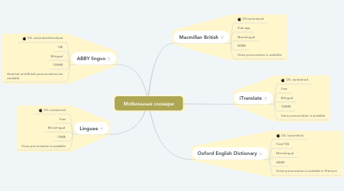 Mind Map: Мобильные словари