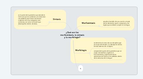 Mind Map: ¿Qué son las morfosintaxis, la sintaxis y la morfología?