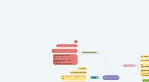 Mind Map: Mobile translators