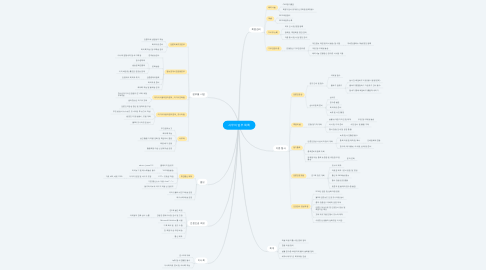 Mind Map: 사무처 업무 목록
