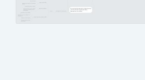 Mind Map: Organización y psicología de las organizaciones