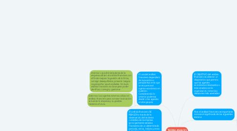 Mind Map: TEORIA ANALISIS FINANCIEROS