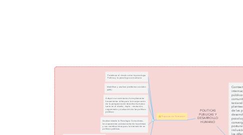 Mind Map: POLITICAS PUBLICAS Y DESARROLLO HUMANO