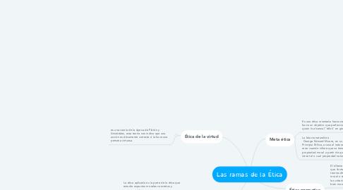 Mind Map: Las ramas de la Ética