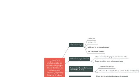 Mind Map: ¿Cómo han evolucionado los métodos de pago a través de los años en Venezuela, Colombia, España y Estados Unidos y que implicaciones trae a la sociedad estos avances?