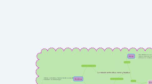 Mind Map: La relación entre ética, moral y bioética.