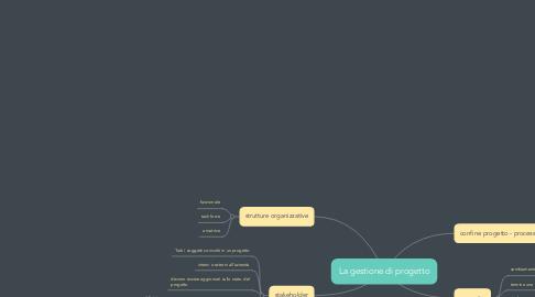 Mind Map: La gestione di progetto
