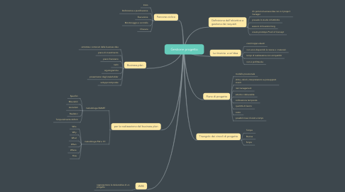 Mind Map: Gestione progetto