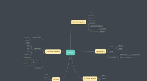 Mind Map: Leerlijn