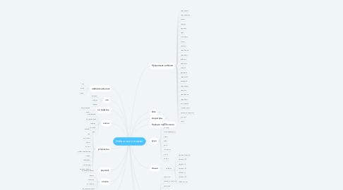 Mind Map: Мобильный интернет