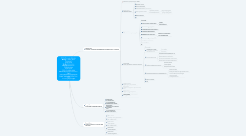 Mind Map: Adobe Muse для бизнеса  Бизнес с Adobe Muse  Специалист Adobe Muse  Профи Adobe Muse  Мастер Adobe Muse  Комплексный Adobe Muse  Adobe Muse под ключ  Сайты под ключ в Adobe Muse  Сайты без кода/программирования  Сайты без кода в Adobe Muse  Adobe Muse с нуля до профи
