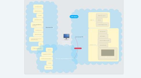 Mind Map: Классификация программного обеспечения (Ахаимов Сергей)