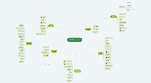 Mind Map: Dessert Shop