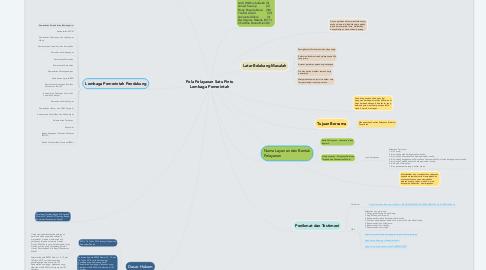 Mind Map: Pola Pelayanan Satu Pintu Lembaga Pemerintah