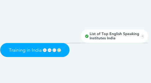 Mind Map: Training in India