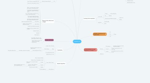 Mind Map: EngenhoTec