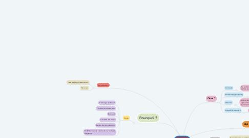 Mind Map: Primark