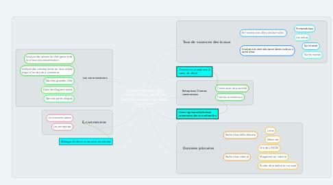 Mind Map: La désertification des centres villes au profit des centres commerciaux et du E-commerce