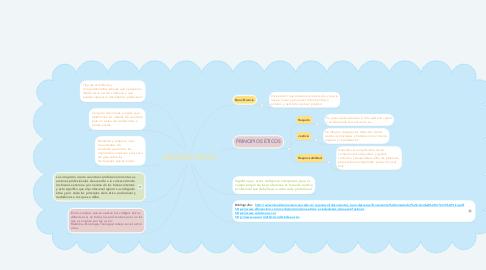 Mind Map: Qué es management