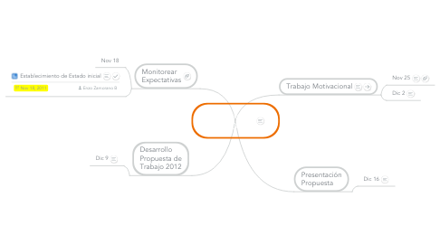Mind Map: Estrategia Nov - Dic 3°